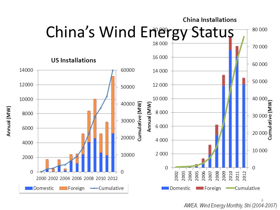 China's Wind Energy Status