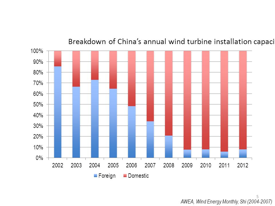 Breakdown of China's annual wind turbine installation capacity
