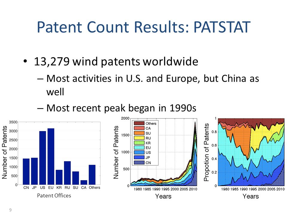 Patent Count Results: PATSTAT