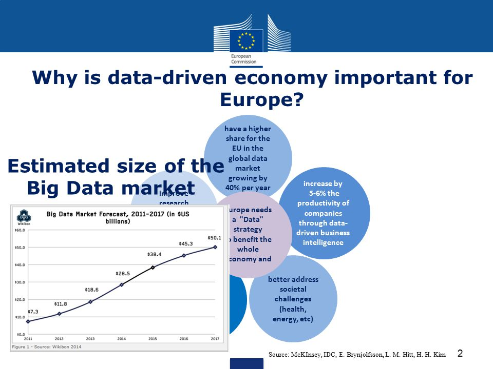 Why is data-driven economy important for Europe