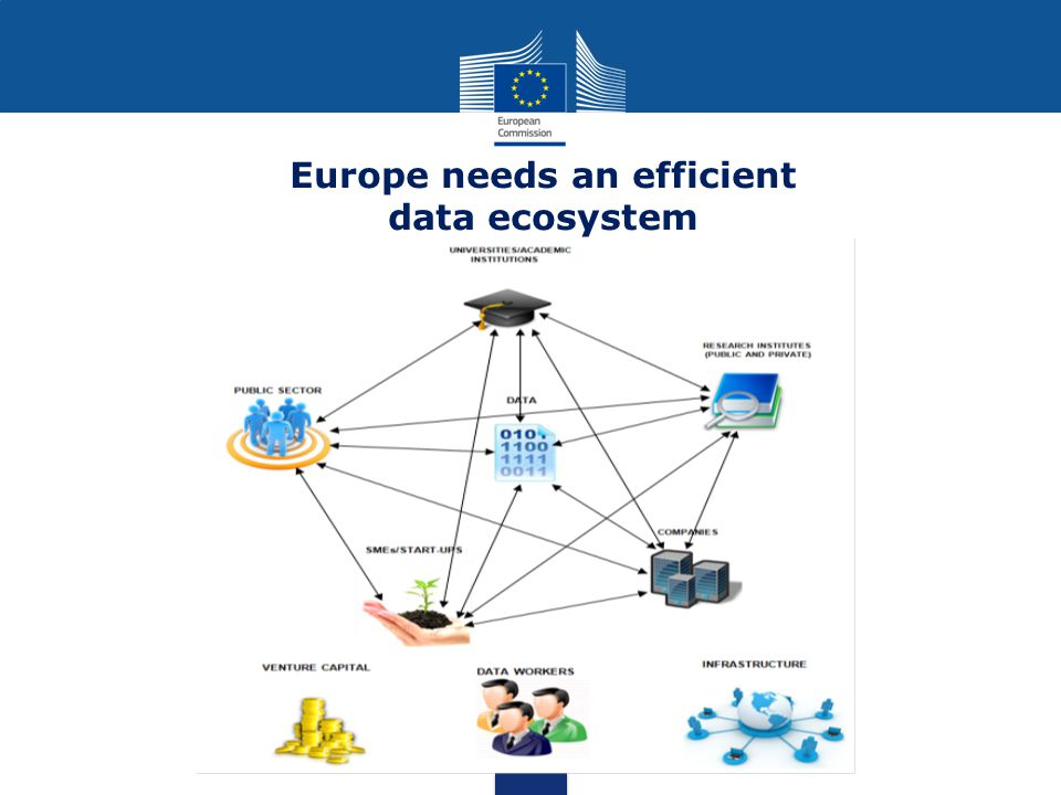 Europe needs an efficient data ecosystem