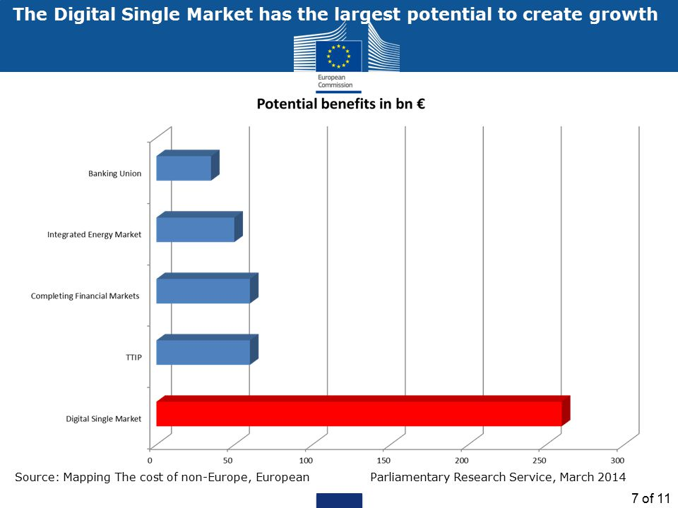The Digital Single Market has the largest potential to create growth