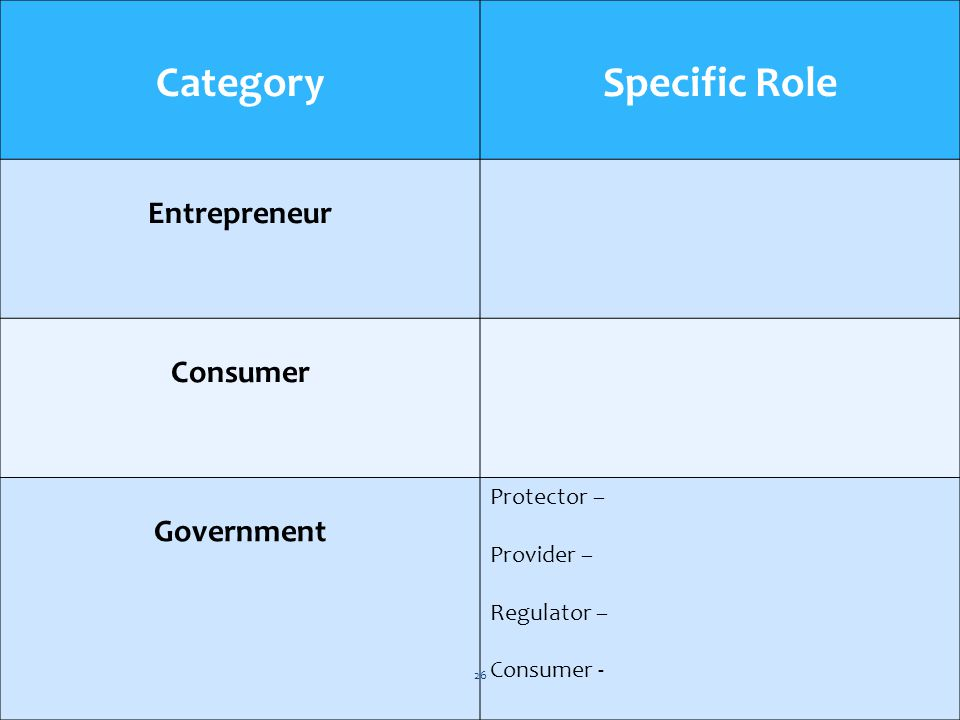 Category Specific Role