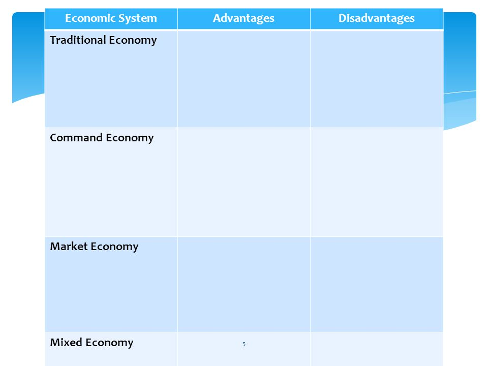 Economic System Advantages. Disadvantages. Traditional Economy. Command Economy. Market Economy.
