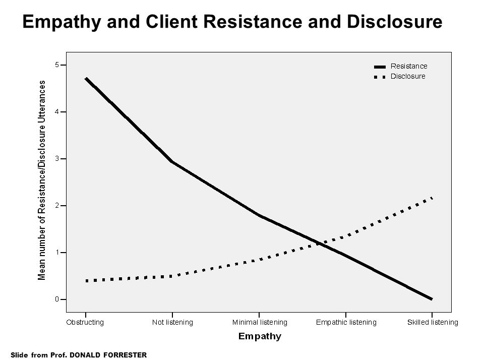 Empathy and Client Resistance and Disclosure