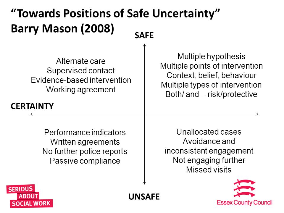 Towards Positions of Safe Uncertainty Barry Mason (2008)