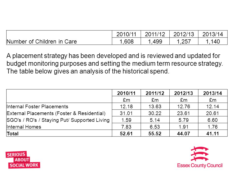 2010/11 2011/12. 2012/13. 2013/14. Number of Children in Care. 1,608. 1,499. 1,257. 1,140.