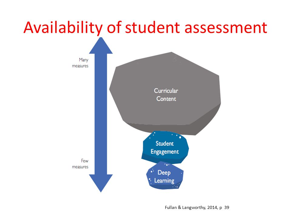 Availability of student assessment