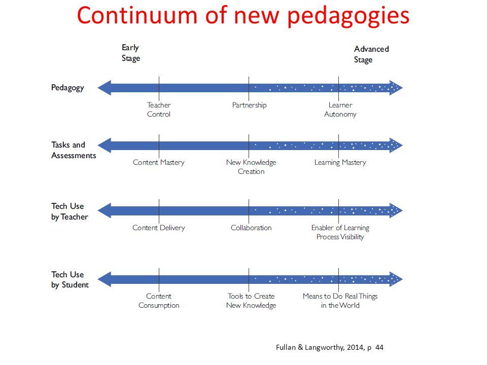 Continuum of new pedagogies effectiveness