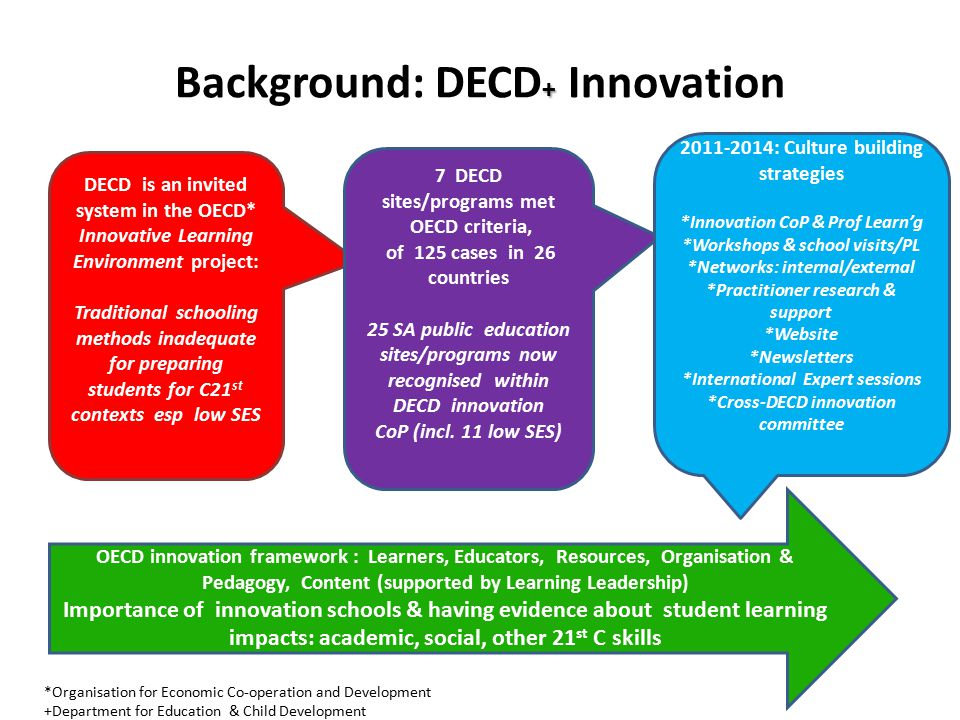 Background: DECD+ Innovation
