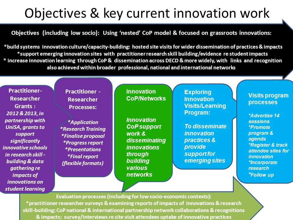 Objectives & key current innovation work
