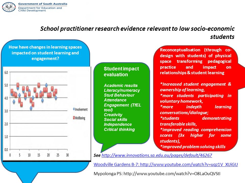 School practitioner research evidence relevant to low socio-economic students