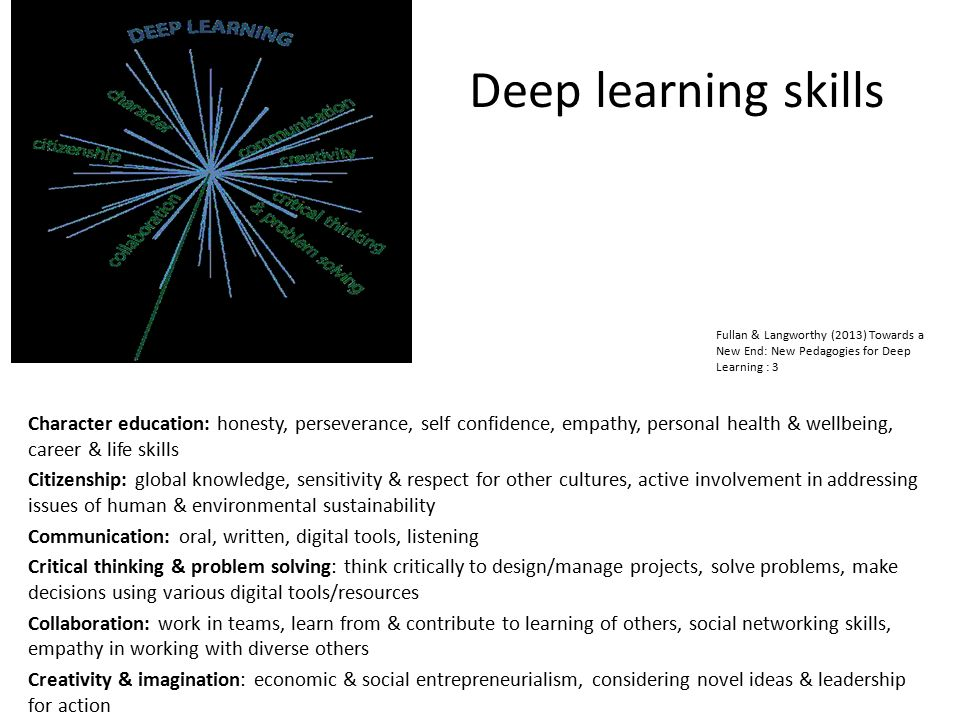Deep learning skills Fullan & Langworthy (2013) Towards a New End: New Pedagogies for Deep Learning : 3.