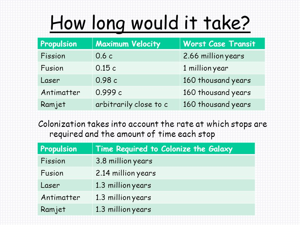 How long would it take Propulsion. Maximum Velocity. Worst Case Transit. Fission. 0.6 c. 2.66 million years.