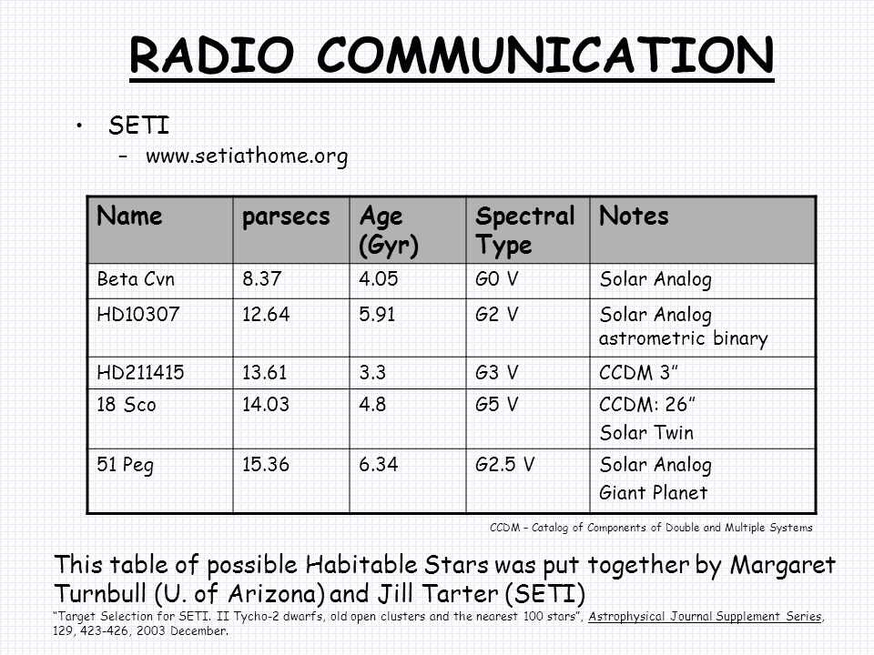 RADIO COMMUNICATION SETI Name parsecs Age (Gyr) Spectral Type Notes