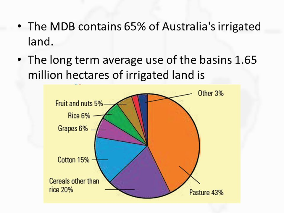 The MDB contains 65% of Australia s irrigated land.