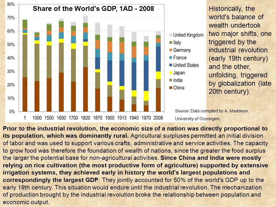 Share of the World s GDP, 1AD - 2008