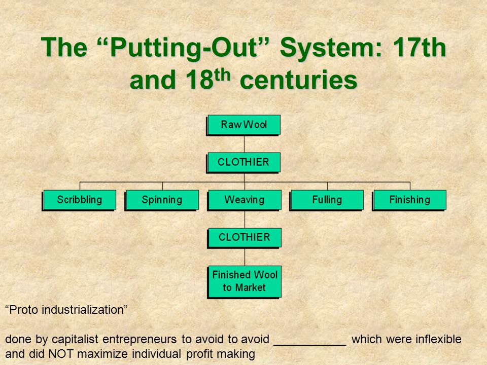 The Putting-Out System: 17th and 18th centuries