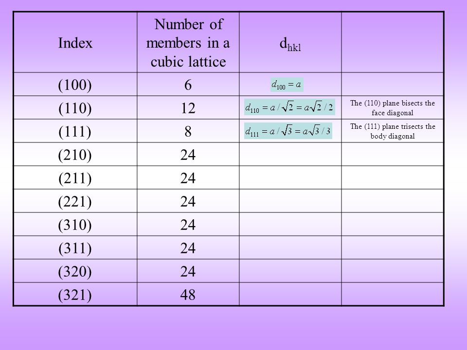 Number of members in a cubic lattice dhkl