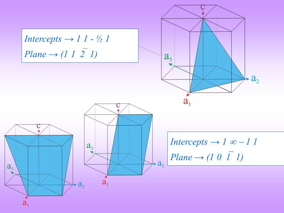 Intercepts → 1 1 - ½ 1 Plane → (1 12 1) Intercepts → 1   1 1 Plane → (1 01 1)