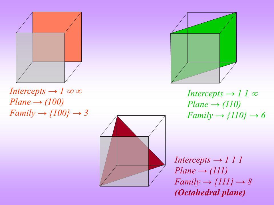 Intercepts → 1   Plane → (100) Family → {100} → 3. Intercepts → 1 1  Plane → (110) Family → {110} → 6.