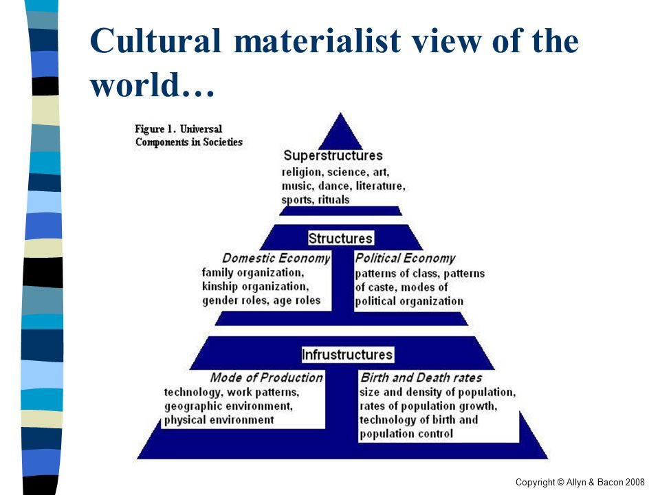 Cultural materialist view of the world…