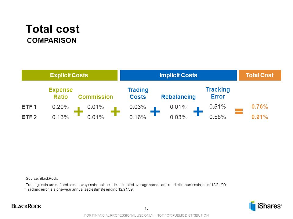 Total cost COMPARISON Explicit Costs Implicit Costs Total Cost ETF 1