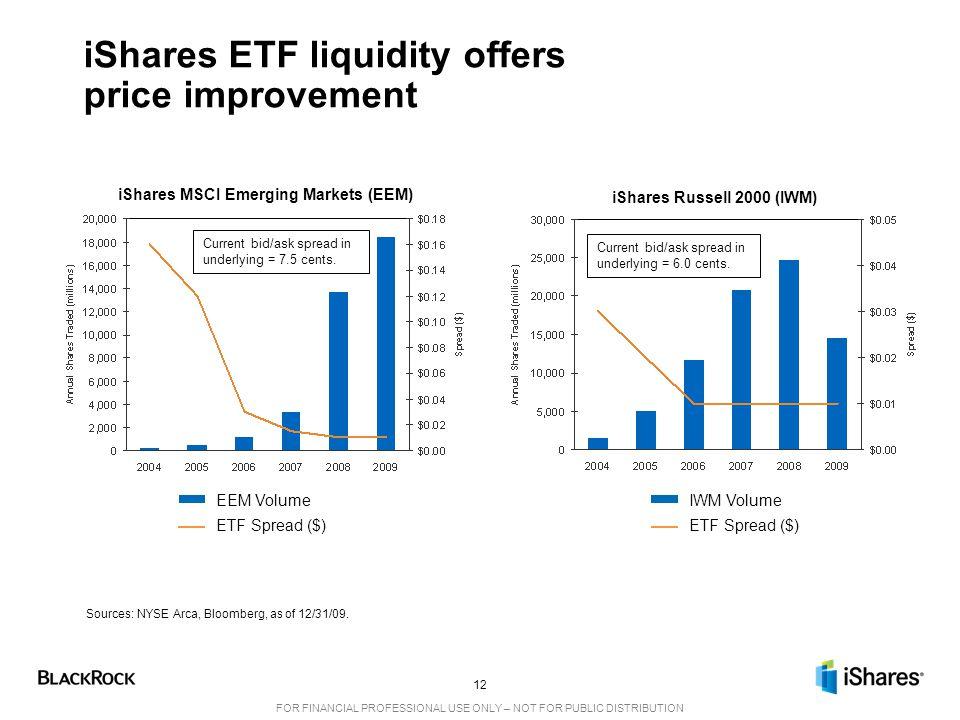 iShares ETF liquidity offers price improvement