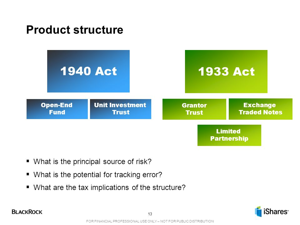 Product structure 1940 Act 1933 Act