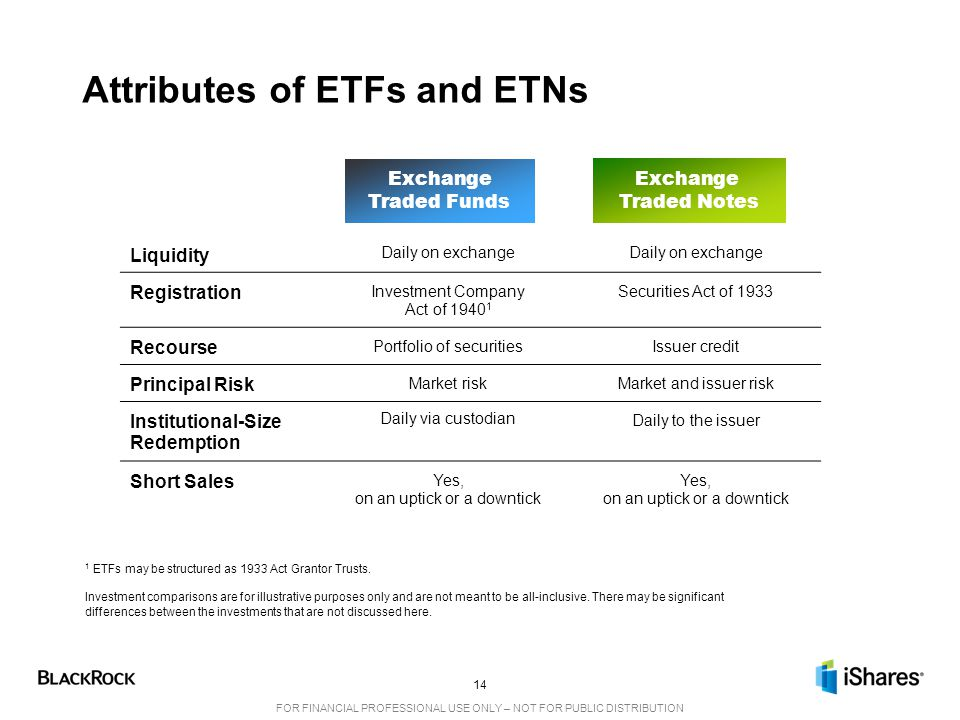 Attributes of ETFs and ETNs