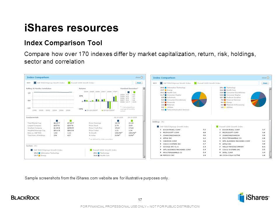 iShares resources Index Comparison Tool