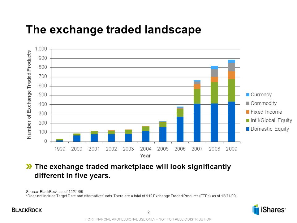The exchange traded landscape