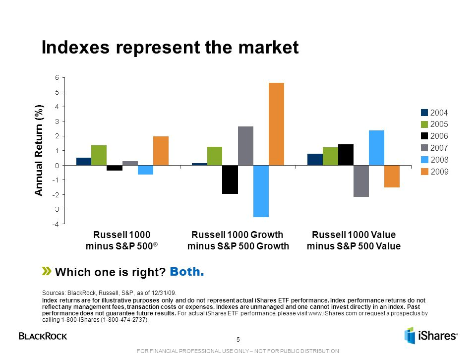 Indexes represent the market