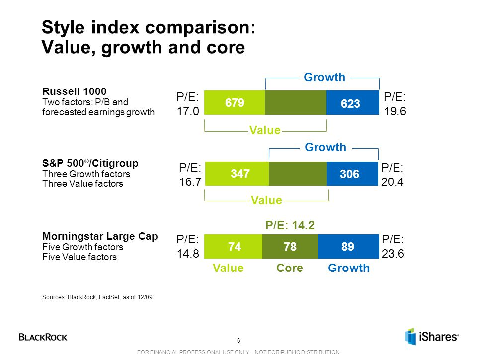 Style index comparison: Value, growth and core