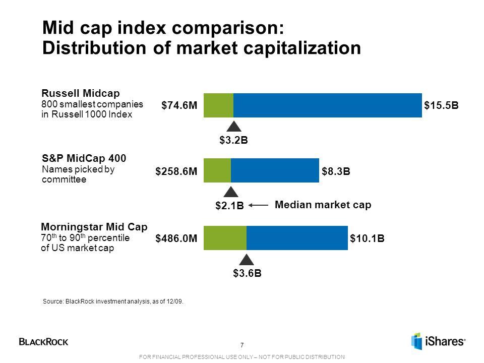 Mid cap index comparison: Distribution of market capitalization