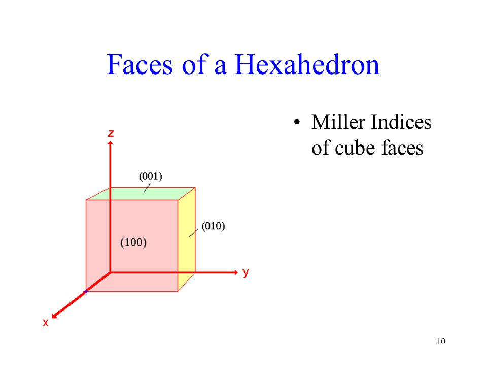 Faces of a Hexahedron Miller Indices of cube faces