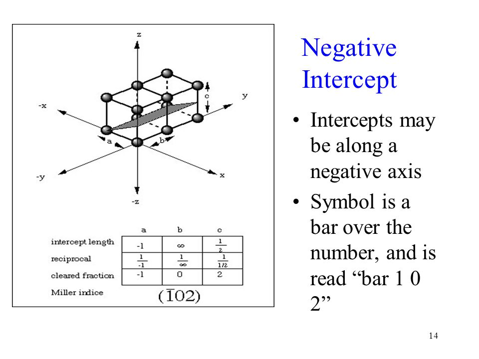 Negative Intercept Intercepts may be along a negative axis