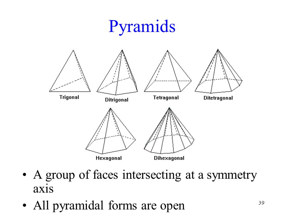 Pyramids A group of faces intersecting at a symmetry axis