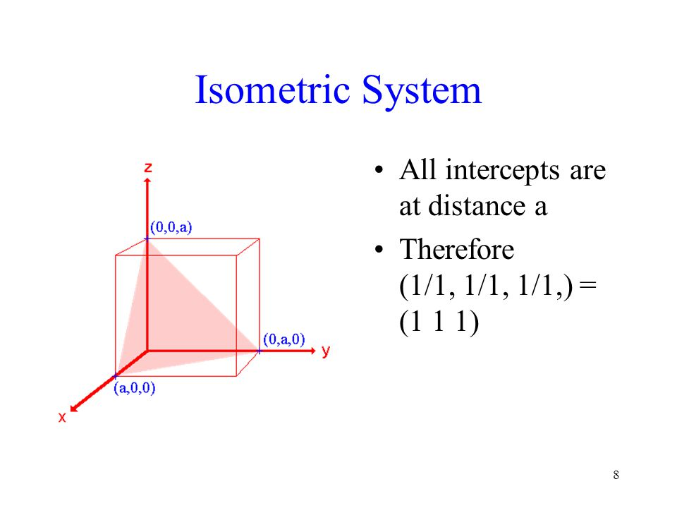 Isometric System All intercepts are at distance a