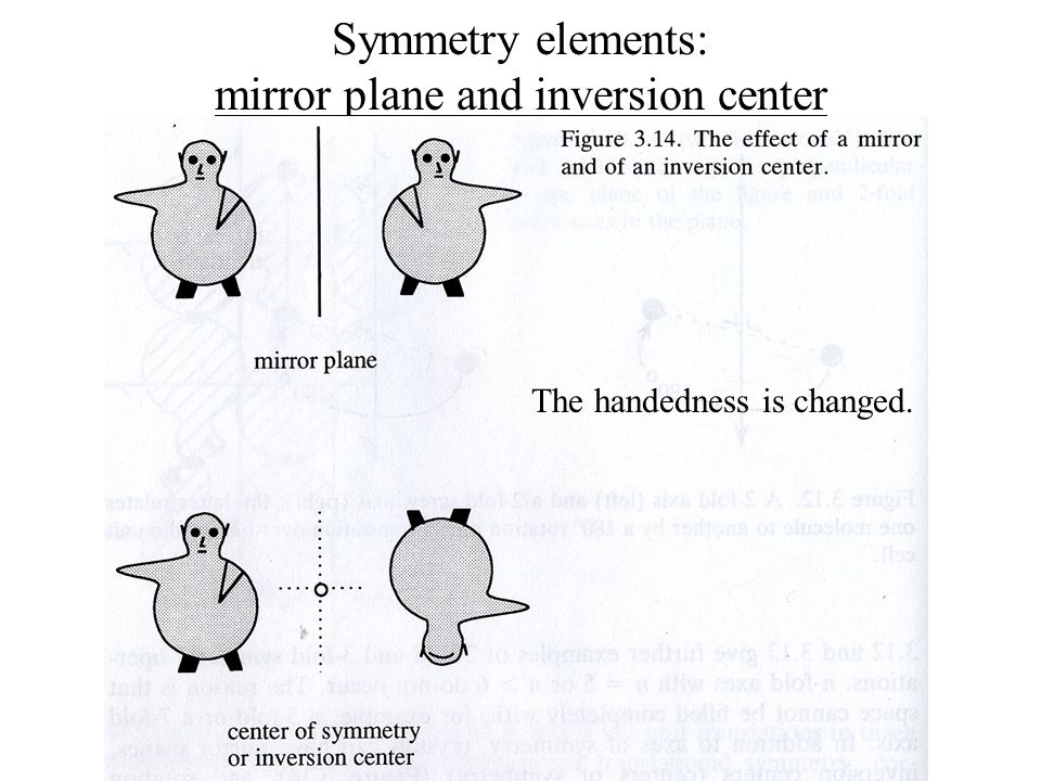 Symmetry elements: mirror plane and inversion center