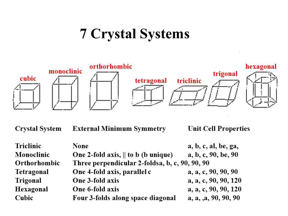 7 Crystal Systems orthorhombic hexagonal monoclinic trigonal cubic