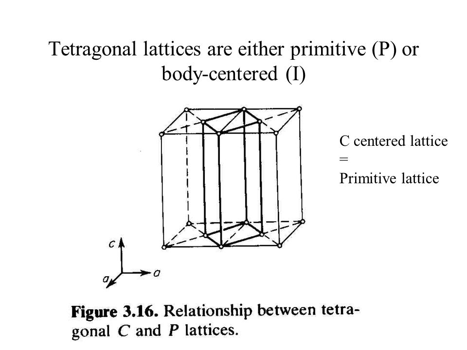 Tetragonal lattices are either primitive (P) or body-centered (I)