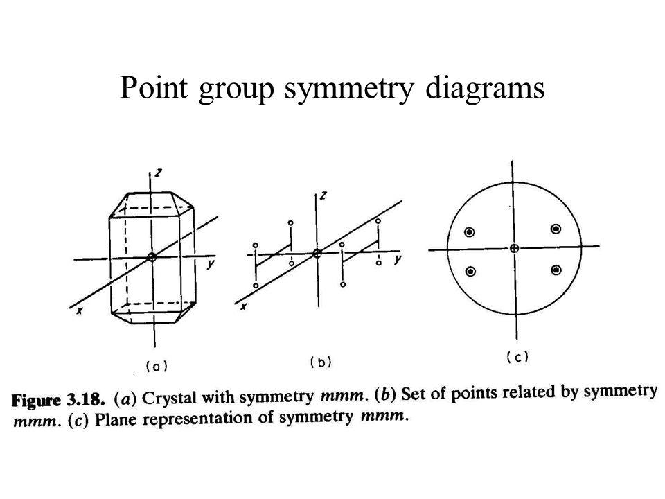 Point group symmetry diagrams