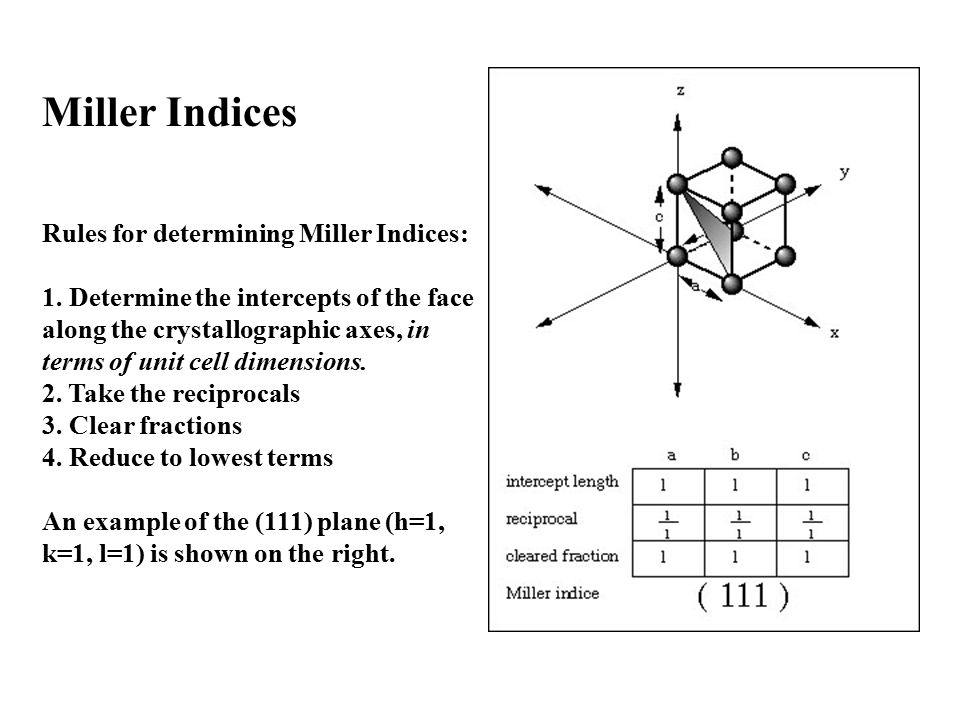 Miller Indices Rules for determining Miller Indices: