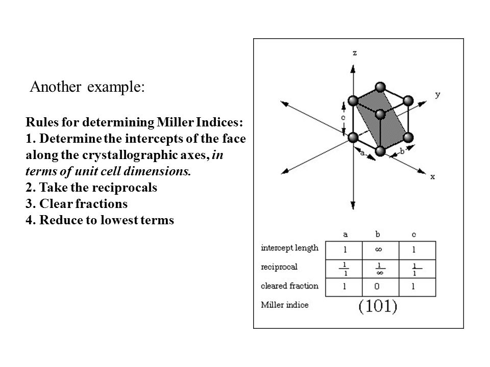 Another example: Rules for determining Miller Indices: