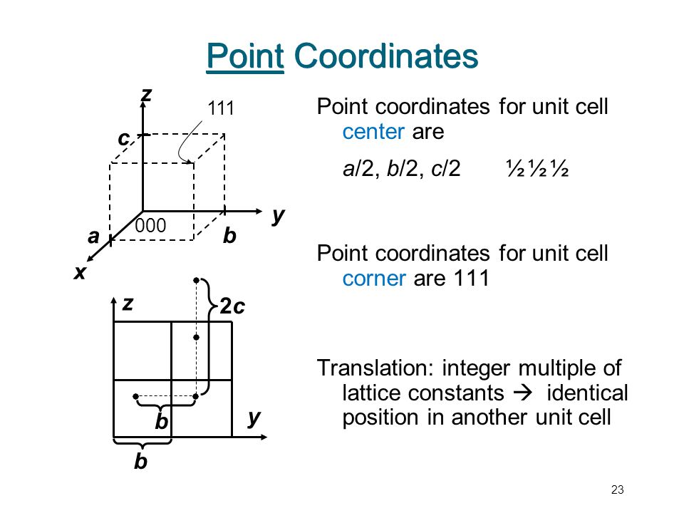 Point Coordinates Point Coordinates z