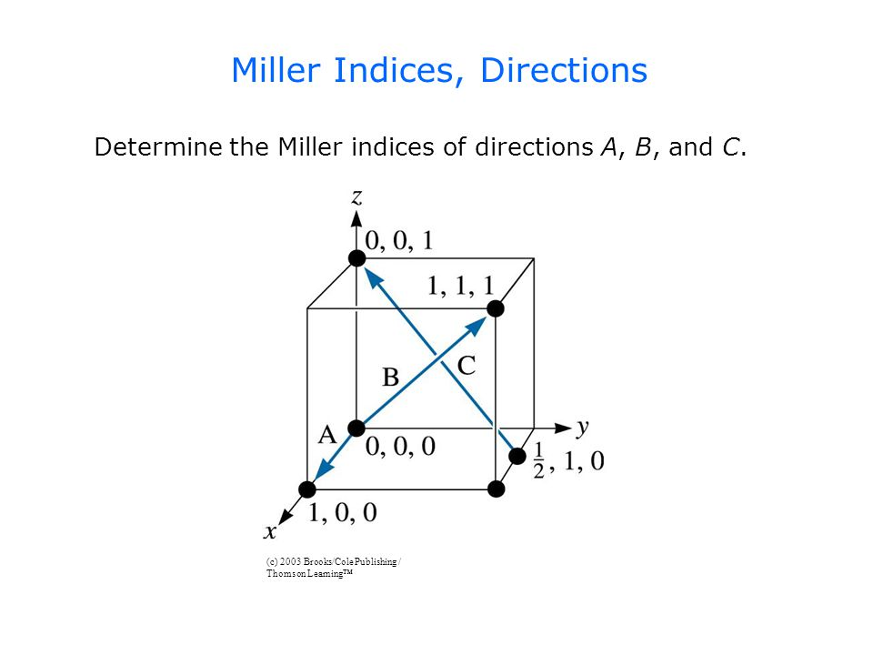 Miller Indices, Directions