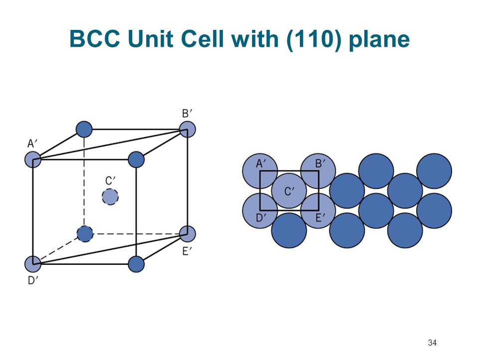 BCC Unit Cell with (110) plane