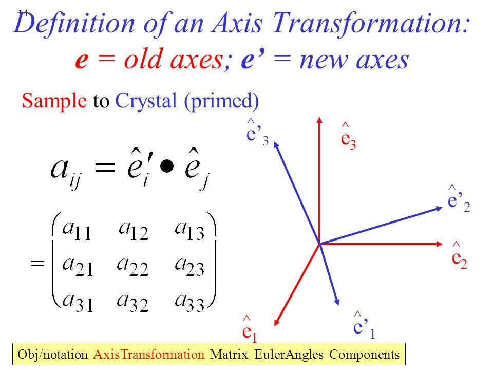 Definition of an Axis Transformation: e = old axes; e' = new axes