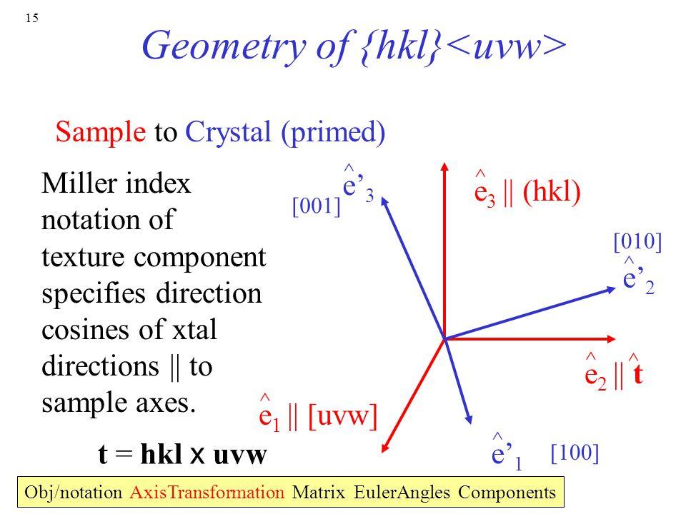 Geometry of {hkl}<uvw>